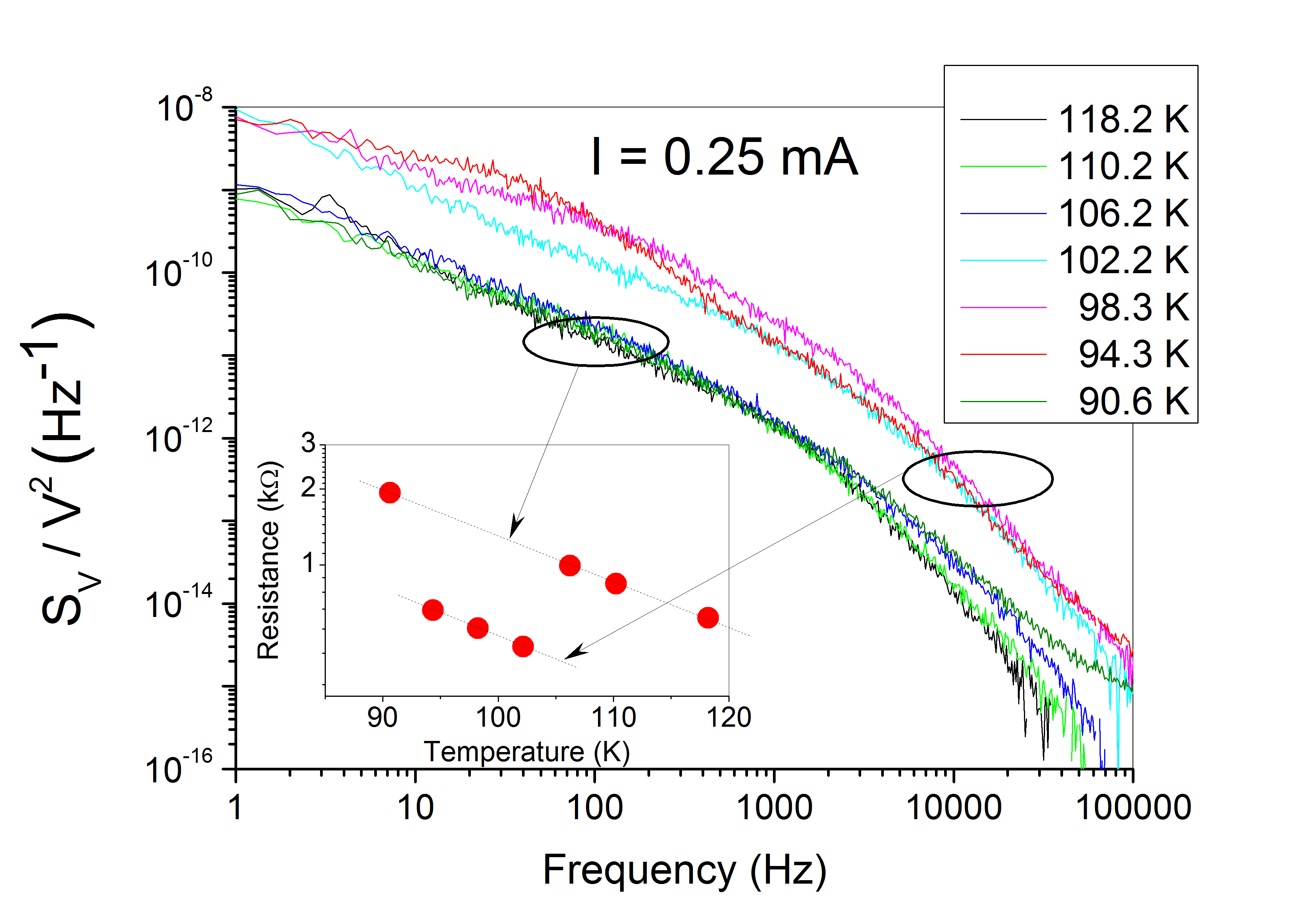 Noise in strongly correlated systems
