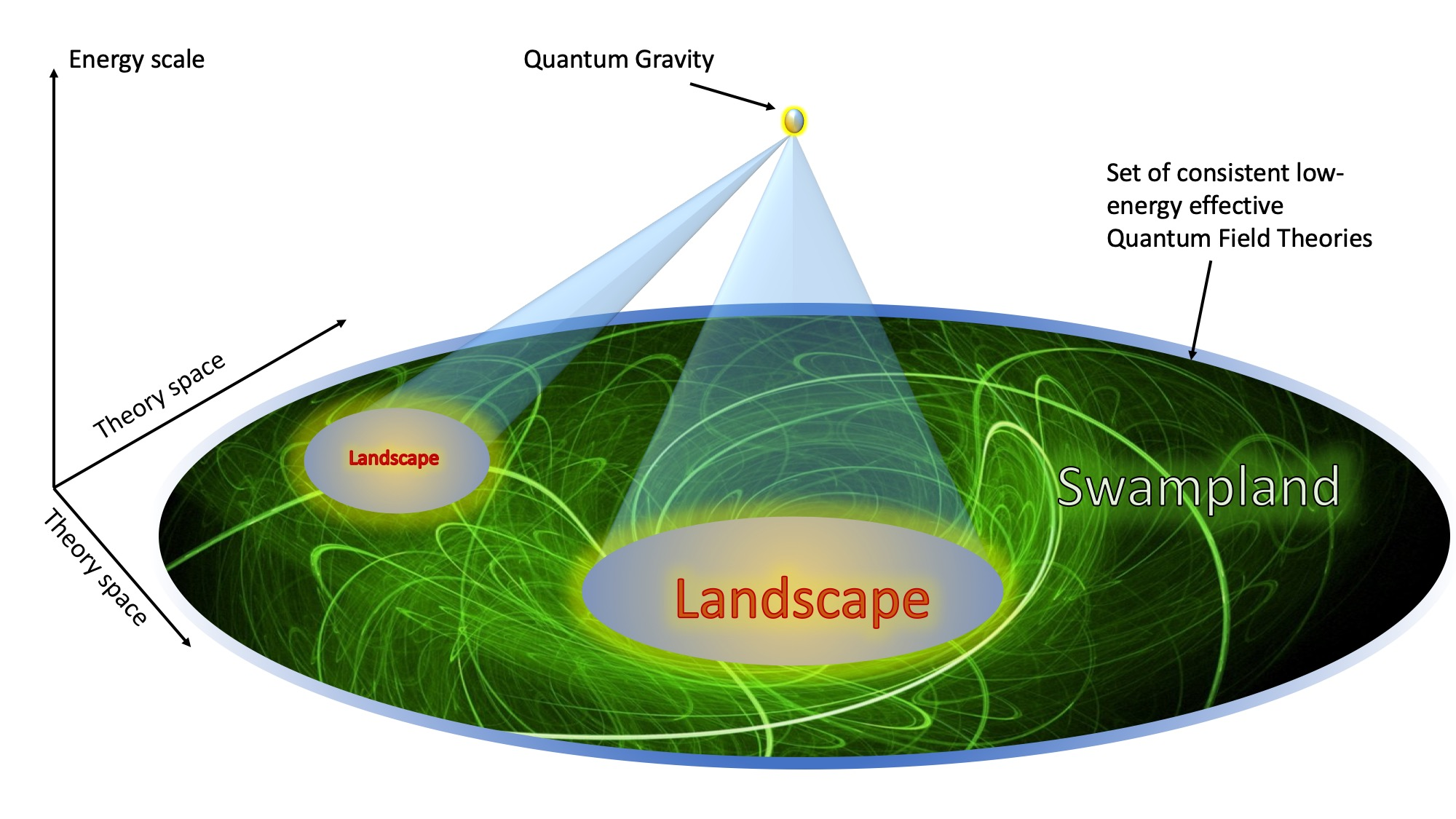 Effective Theories and Quantum Gravity